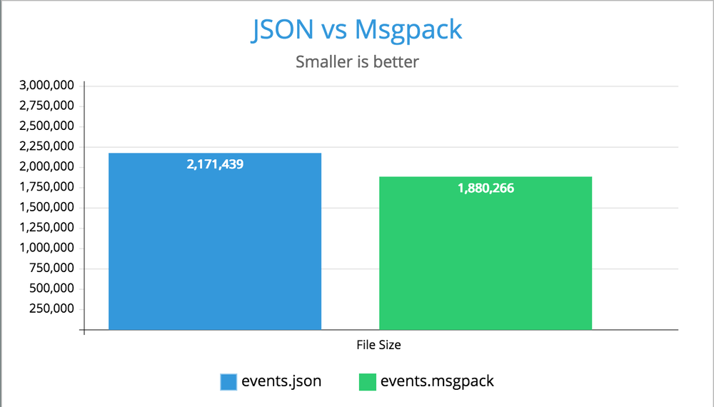 Msgpack vs JSON (with gzip) - Peterbe com