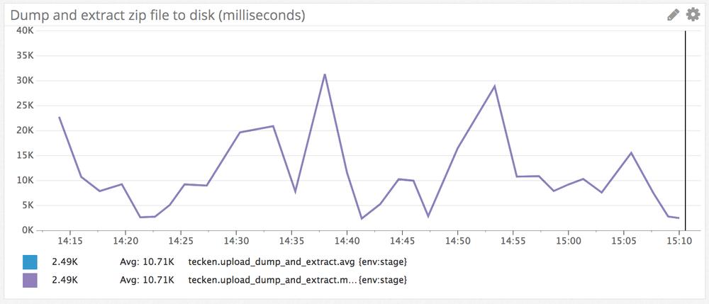 Unzip benchmark on AWS EC2 c3 large vs c4 large - Peterbe com