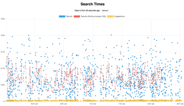 Timings for searches in Songsearch